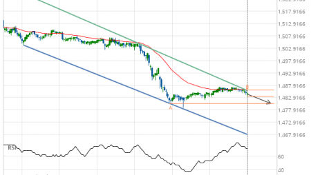 Will XAU/USD have enough momentum to break support?