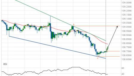 USD/JPY – getting close to resistance of a Falling Wedge