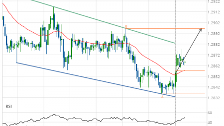 Will GBP/USD have enough momentum to break resistance?