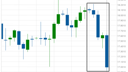 XAG/USD experienced an exceptionally large movement