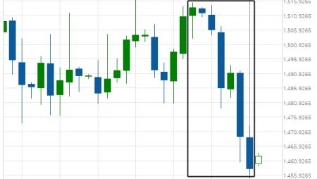 XAU/USD is on its way down