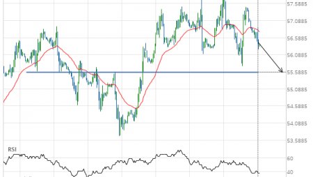 Either a rebound or a breakout imminent on Light Sweet Crude Oil DECEMBER 2019