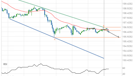 US Treasury Bond DECEMBER 2019 – getting close to support of a Channel Down