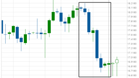XAG/USD is on its way down