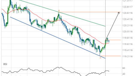 Will EUR/JPY have enough momentum to break resistance?