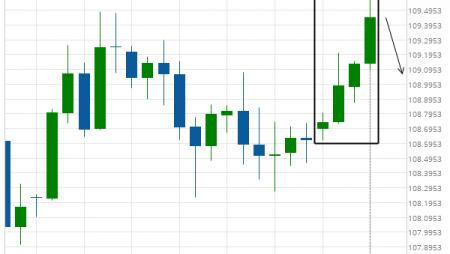USD/JPY excessive bullish movement