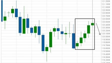 EUR/JPY excessive bullish movement