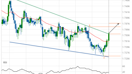 EUR/NZD up to 1.7377