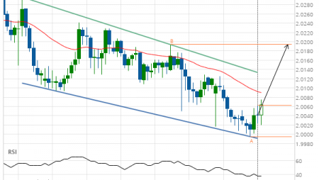 GBP/NZD up to 2.0194