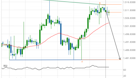 XAU/USD down to 1480.6000