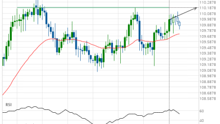 CHF/JPY up to 110.1889