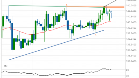 GBP/JPY up to 141.0298