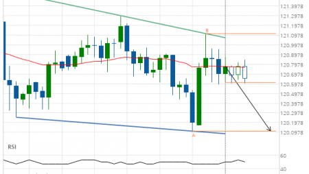 EUR/JPY down to 120.1100