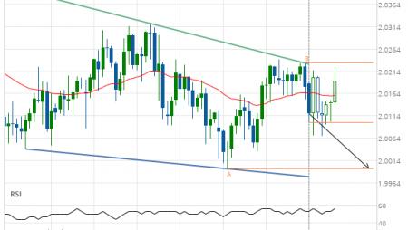 GBP/NZD down to 1.9995
