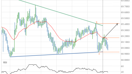 NZD/JPY up to 69.4970