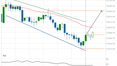 EUR/JPY up to 120.6347