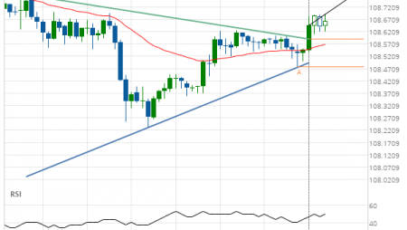 USD/JPY up to 108.7833