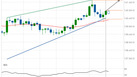 GBP/JPY up to 141.5710