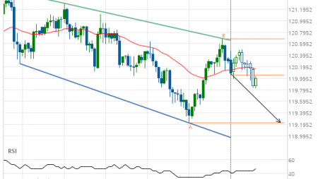 EUR/JPY down to 119.2200