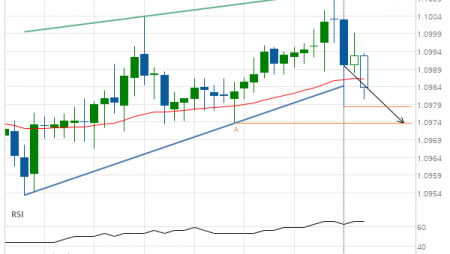 EUR/CHF down to 1.0973