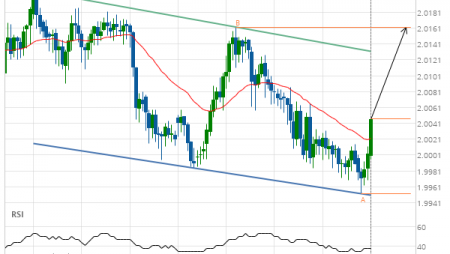 GBP/NZD up to 2.0162