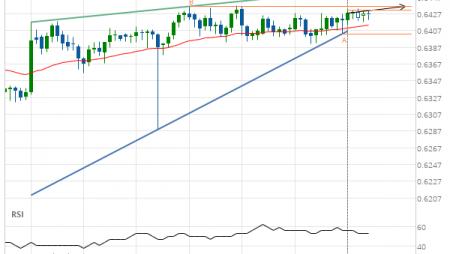 NZD/USD up to 0.6436