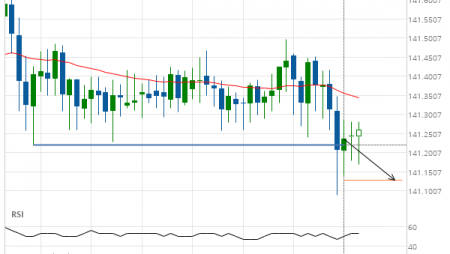 GBP/JPY down to 141.1282