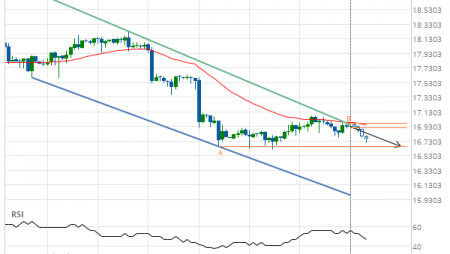 Silver Front Month down to 16.6600