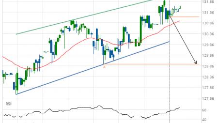 Jpmorgan Chase & Co. (JPM) down to 128.94