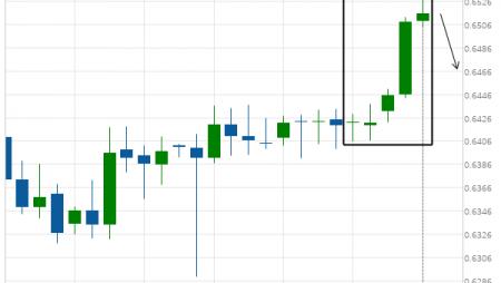 NZD/USD excessive bullish movement