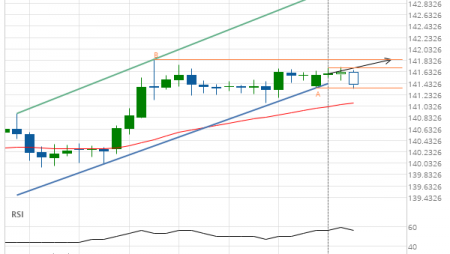 GBP/JPY up to 141.8470