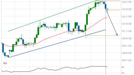 GBP/JPY down to 140.8000