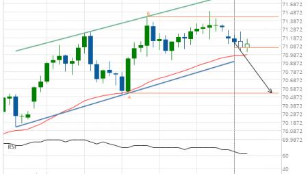 NZD/JPY down to 70.5300