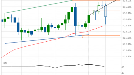 GBP/JPY up to 143.6580