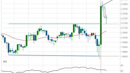 GBP/NZD up to 2.0454