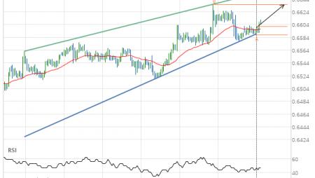 NZD/USD up to 0.6636