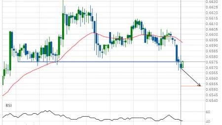 NZD/USD down to 0.6553