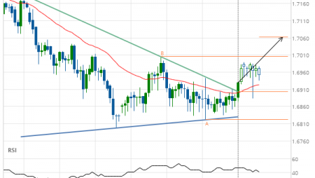 EUR/NZD up to 1.7063