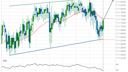 CHF/JPY up to 111.8560