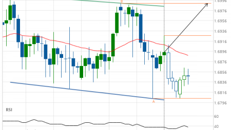 EUR/NZD up to 1.6990