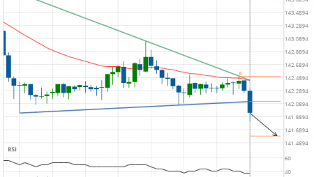 GBP/JPY down to 141.5969