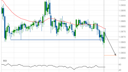 EUR/CHF down to 1.0852