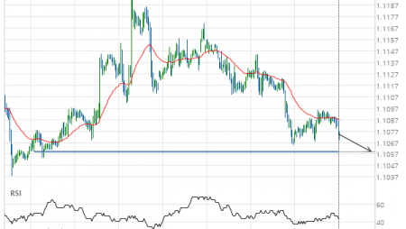 EUR/USD down to 1.1059