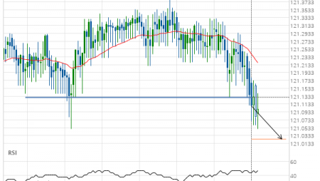 EUR/JPY down to 121.0243