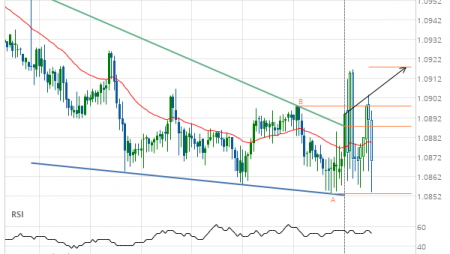 EUR/CHF up to 1.0918