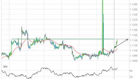 EUR/USD up to 1.1149