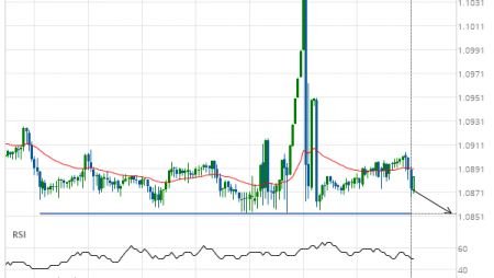 EUR/CHF down to 1.0853