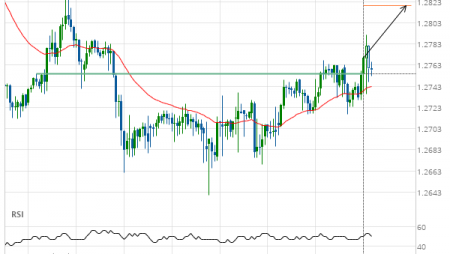 GBP/CHF up to 1.2819