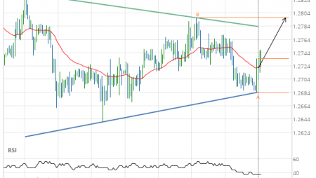 GBP/CHF up to 1.2797