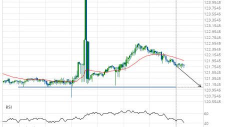 EUR/JPY down to 121.0500